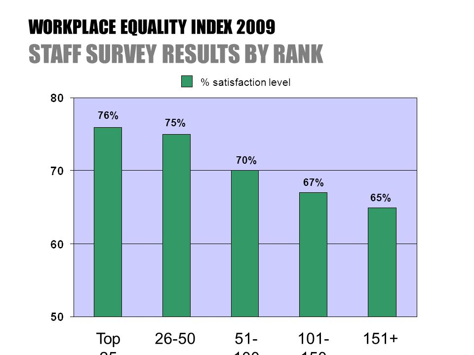 WORKPLACE EQUALITY INDEX 2009 STAFF SURVEY RESULTS BY RANK % satisfaction level 76% 75% 70% 67% 65% Top