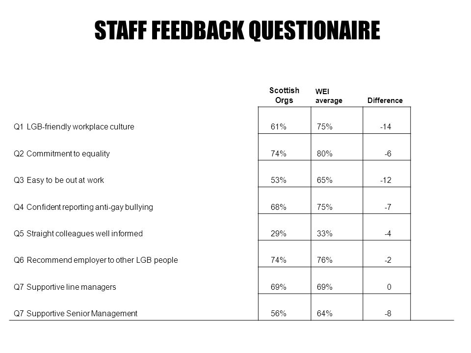 Scottish Orgs WEI averageDifference Q1 LGB-friendly workplace culture61%75%-14 Q2 Commitment to equality74%80%-6 Q3 Easy to be out at work53%65%-12 Q4 Confident reporting anti-gay bullying68%75%-7 Q5 Straight colleagues well informed29%33%-4 Q6 Recommend employer to other LGB people74%76%-2 Q7 Supportive line managers69% 0 Q7 Supportive Senior Management56%64%-8 STAFF FEEDBACK QUESTIONAIRE