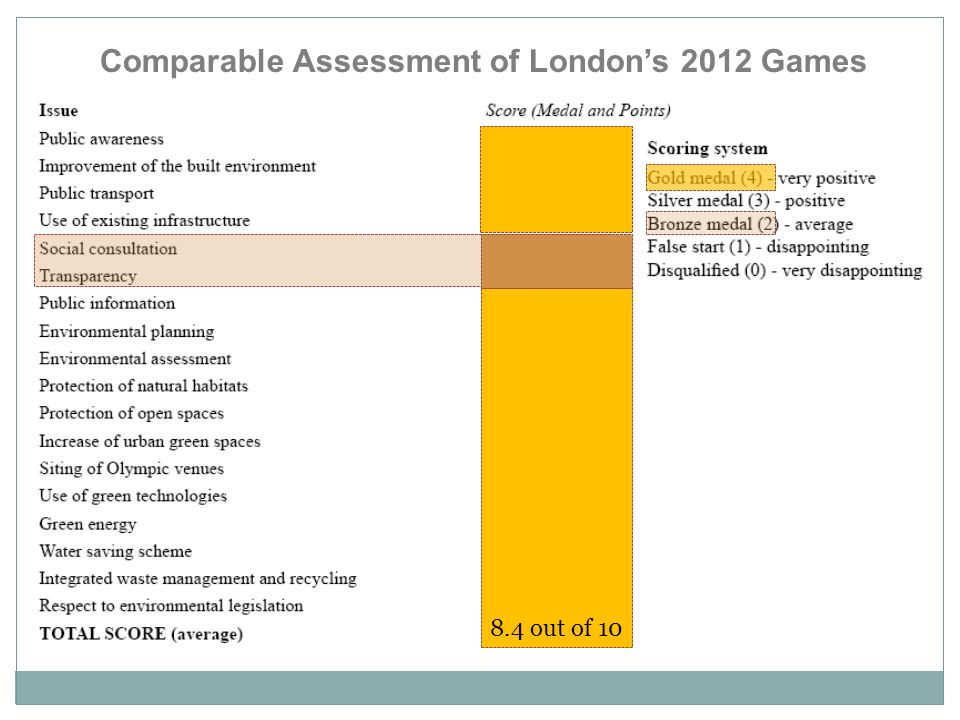 Comparable Assessment of Londons 2012 Games 8.4 out of 10