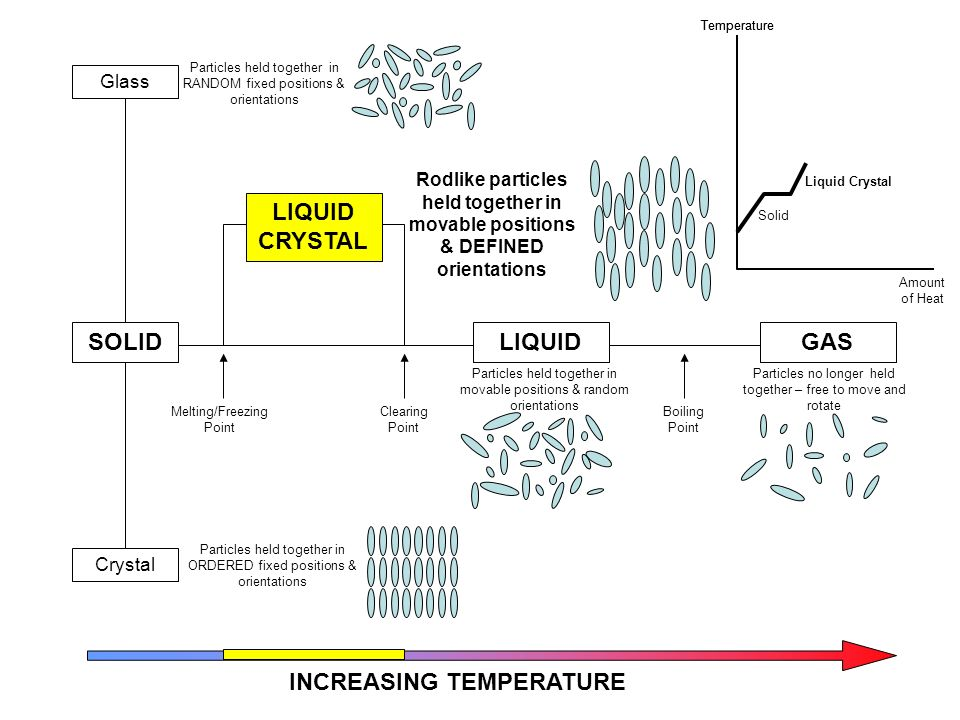 SOLID Crystal Glass Particles held together in RANDOM fixed positions & orientations Particles held together in ORDERED fixed positions & orientations