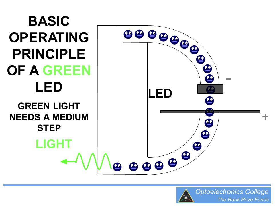 + - BASIC OPERATING PRINCIPLE OF A GREEN LED GREEN LIGHT NEEDS A MEDIUM STEP LIGHT LED