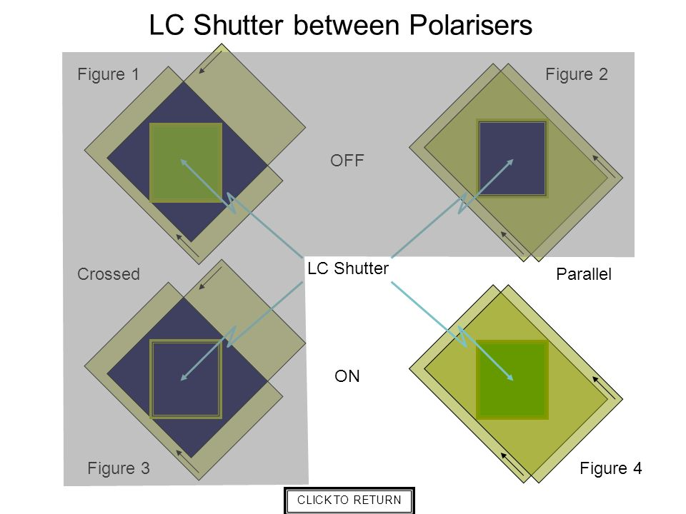 LC Shutter OFF ON LC Shutter between Polarisers ParallelCrossed Figure 2Figure 1 Figure 4Figure 3 CLICK TO RETURN