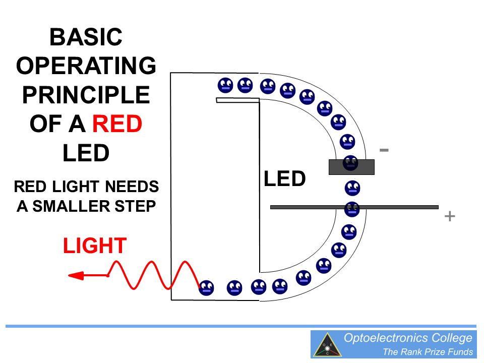 + - BASIC OPERATING PRINCIPLE OF A RED LED RED LIGHT NEEDS A SMALLER STEP LIGHT LED