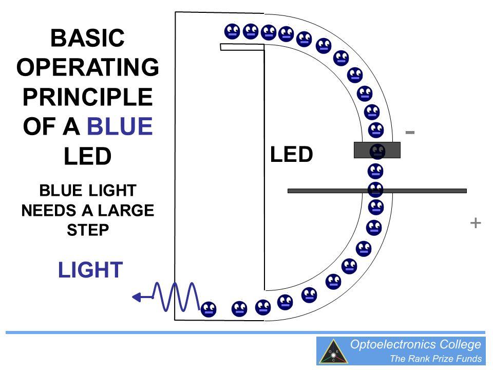 + - BASIC OPERATING PRINCIPLE OF A BLUE LED BLUE LIGHT NEEDS A LARGE STEP LED LIGHT