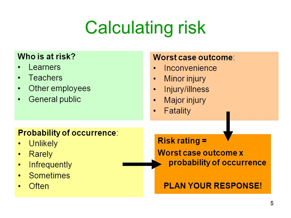 5 Calculating risk Who is at risk? Learners Teachers Other employees General public Probability of occurrence: Unlikely Rarely Infrequently Sometimes