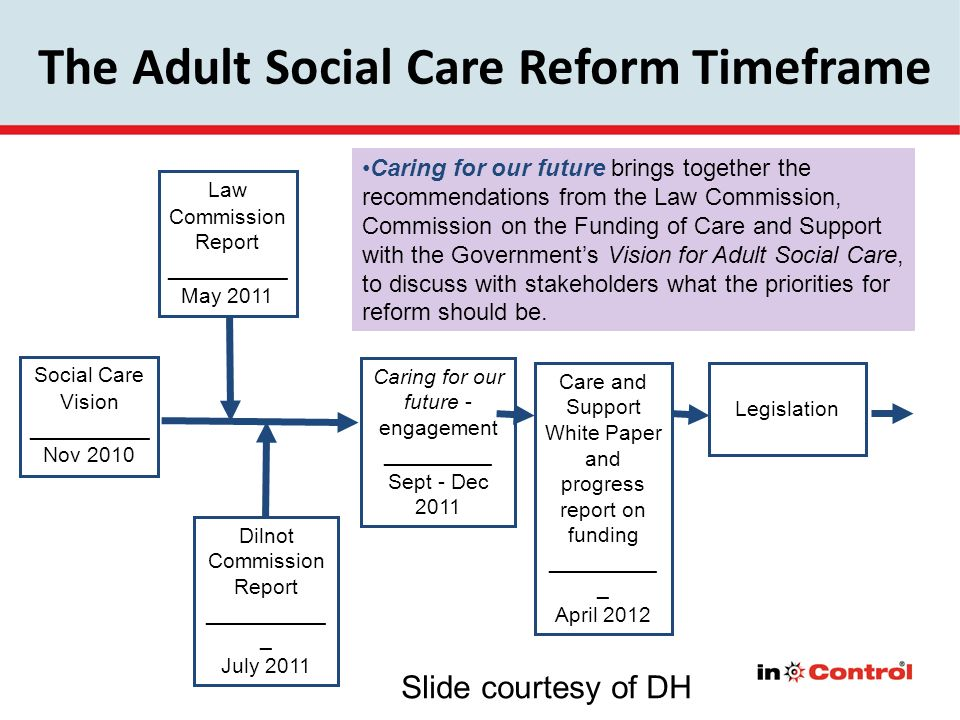 The Adult Social Care Reform Timeframe Social Care Vision __________ Nov 2010 Law Commission Report __________ May 2011 Dilnot Commission Report _____
