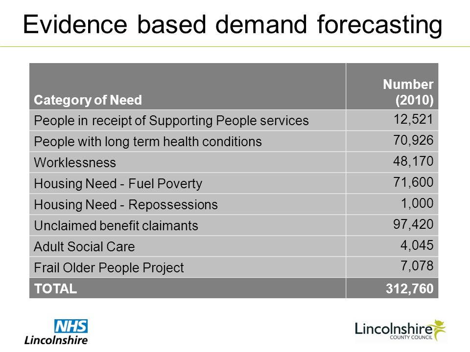 Evidence based demand forecasting Category of Need Number (2010) People in receipt of Supporting People services 12,521 People with long term health conditions 70,926 Worklessness 48,170 Housing Need - Fuel Poverty 71,600 Housing Need - Repossessions 1,000 Unclaimed benefit claimants 97,420 Adult Social Care 4,045 Frail Older People Project 7,078 TOTAL312,760