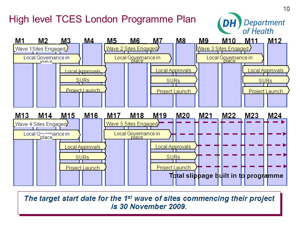 10 High level TCES London Programme Plan M1M2M3M4M5M6M7M8M9M10M11M12 Local Approvals SURs Project Launch Wave 2 Sites Engaged Local Governance in plac