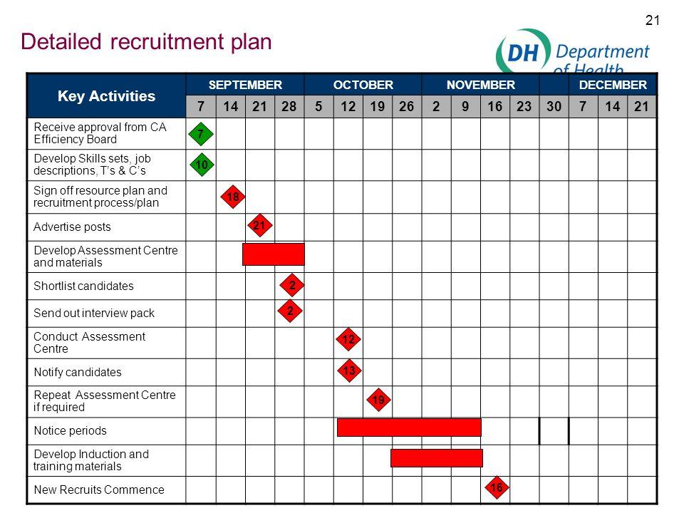 21 Detailed recruitment plan Key Activities SEPTEMBEROCTOBERNOVEMBERDECEMBER 714212851219262916233071421 Receive approval from CA Efficiency Board Dev