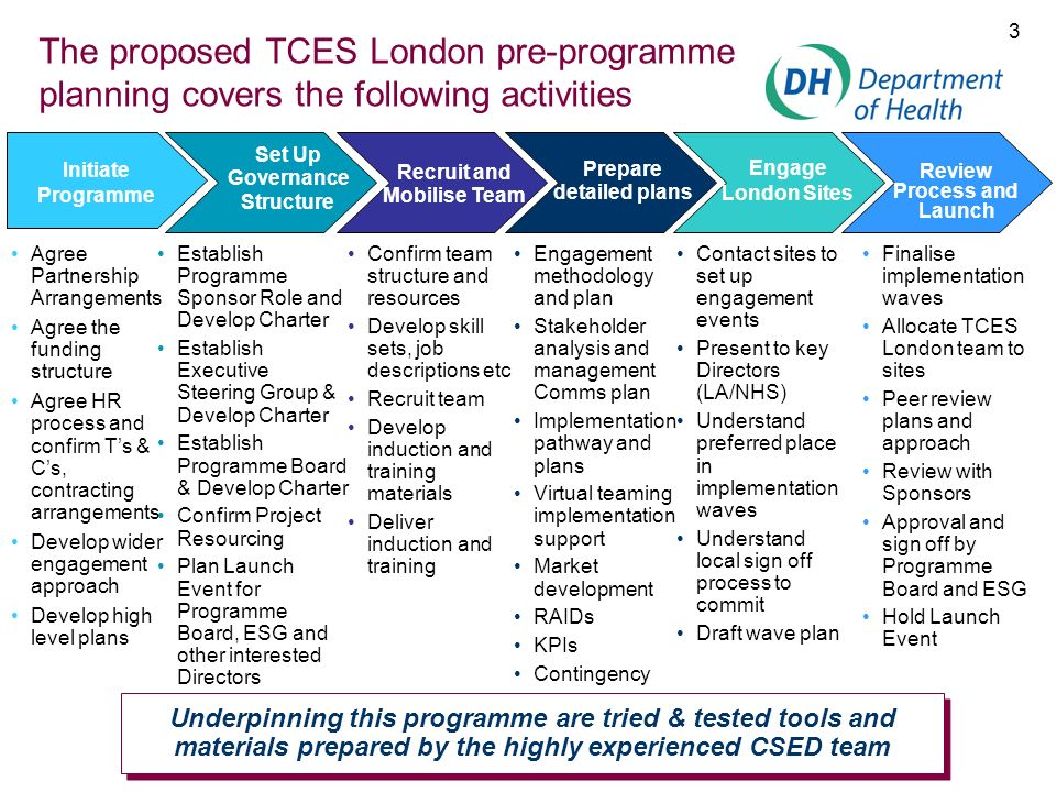 24 TCES London Programme Manager Job Profile Job TitleTCES London Programme Manager Direction from1.Project Board Direction to1.Transformation Project Managers 2.Business Change Manager Role Purpose To plan, create and operate a virtual team networking structure, co-ordinating change management planning, design and implementation activities and documentation to deliver the TCES London programme, business case and financial model To manage the project within cost and time constraints Category Knowledge Essential PM Methodology PM Quality Standards MS Office Suite (Excel, Word, Project, PowerPoint) Desirable Understanding of Health Sector / Policies Skills Leadership Team Management Good Communication Stakeholder Management Influencing Reporting Structured Thinking Approach Negotiation Experience Demonstrate previous management of complex programmes Worked in a retail environment Worked in Health &/or Social Care Sector Personal Attributes Enthusiastic and driven Thorough Credible and respected Desire and ability to learn quickly Flexible Existing network of local contacts