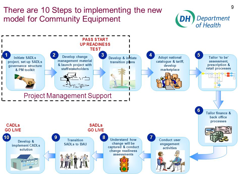 9 There are 10 Steps to implementing the new model for Community Equipment PASS START UP READINESS TEST Develop change management material & launch pr