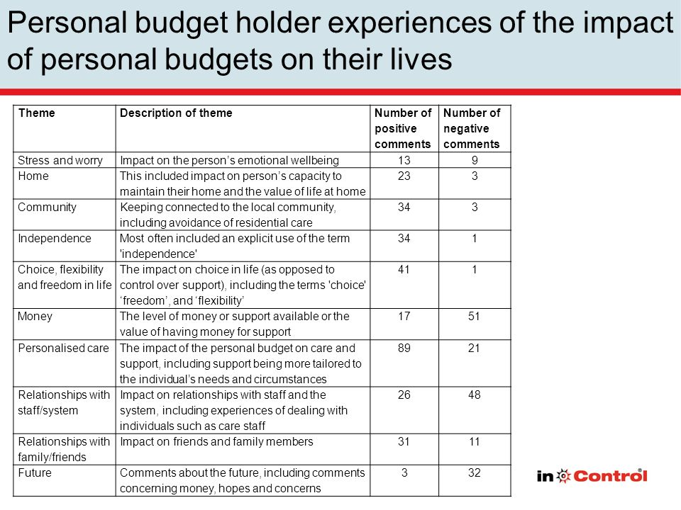 Personal budget holder experiences of the impact of personal budgets on their lives ThemeDescription of theme Number of positive comments Number of negative comments Stress and worryImpact on the persons emotional wellbeing139 Home This included impact on persons capacity to maintain their home and the value of life at home 233 Community Keeping connected to the local community, including avoidance of residential care 343 Independence Most often included an explicit use of the term independence 341 Choice, flexibility and freedom in life The impact on choice in life (as opposed to control over support), including the terms choice freedom, and flexibility 411 Money The level of money or support available or the value of having money for support 1751 Personalised care The impact of the personal budget on care and support, including support being more tailored to the individuals needs and circumstances 8921 Relationships with staff/system Impact on relationships with staff and the system, including experiences of dealing with individuals such as care staff 2648 Relationships with family/friends Impact on friends and family members3111 FutureComments about the future, including comments concerning money, hopes and concerns 332
