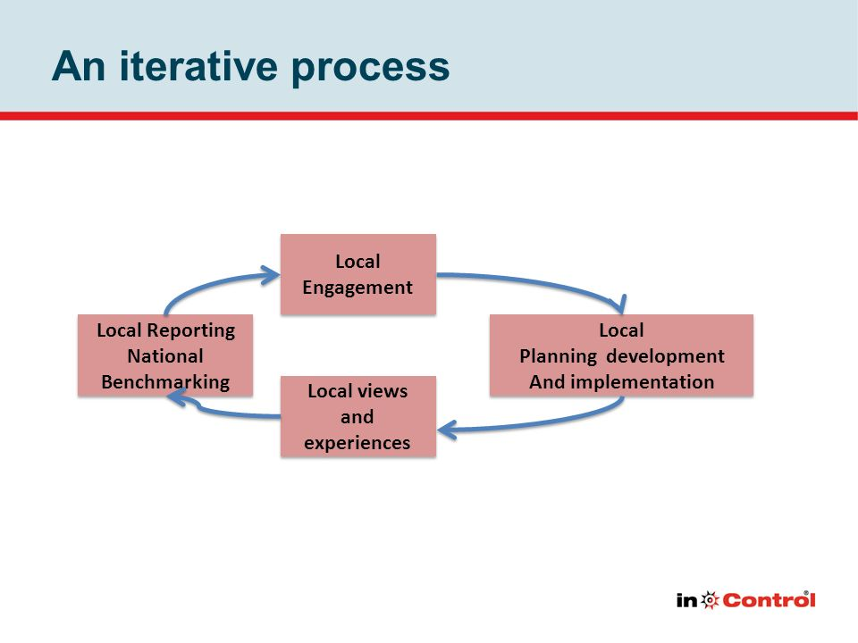 An iterative process Local Planning development And implementation Local Planning development And implementation Local views and experiences Local Reporting National Benchmarking Local Reporting National Benchmarking Local Engagement Local Engagement