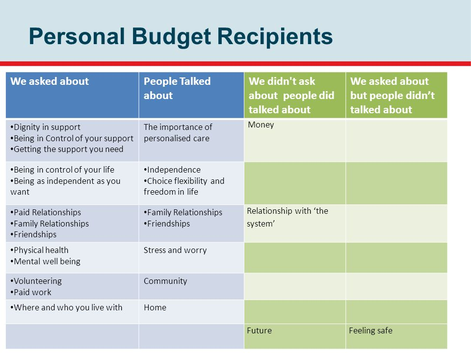 Personal Budget Recipients We asked aboutPeople Talked about We didn t ask about people did talked about We asked about but people didnt talked about Dignity in support Being in Control of your support Getting the support you need The importance of personalised care Money Being in control of your life Being as independent as you want Independence Choice flexibility and freedom in life Paid Relationships Family Relationships Friendships Family Relationships Friendships Relationship with the system Physical health Mental well being Stress and worry Volunteering Paid work Community Where and who you live withHome FutureFeeling safe