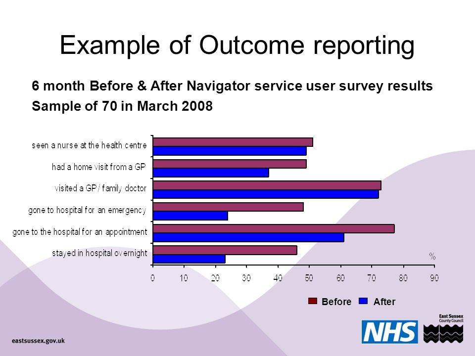Example of Outcome reporting 6 month Before & After Navigator service user survey results Sample of 70 in March 2008 BeforeAfter