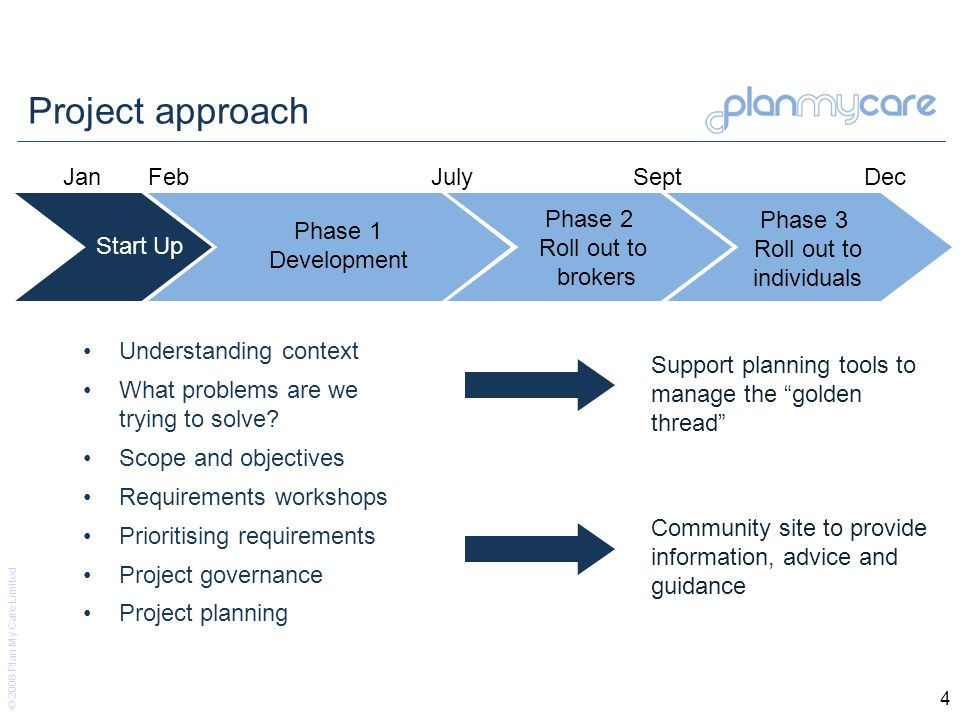 © 2008 Plan My Care Limited 4 Project approach Understanding context What problems are we trying to solve.