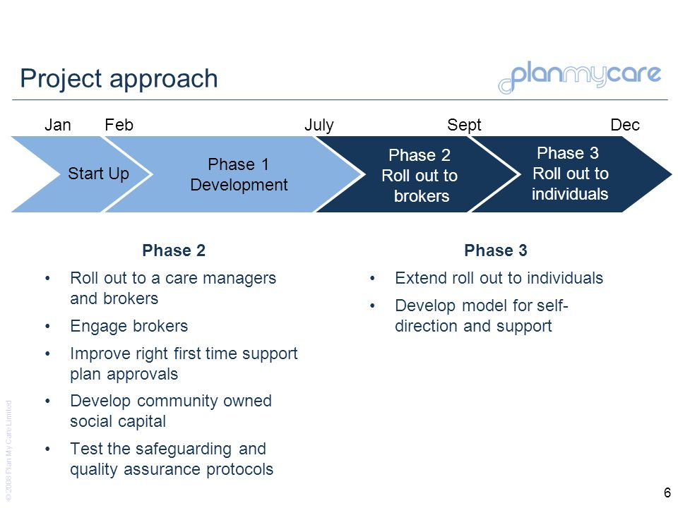 © 2008 Plan My Care Limited 6 Project approach Phase 2 Roll out to a care managers and brokers Engage brokers Improve right first time support plan ap