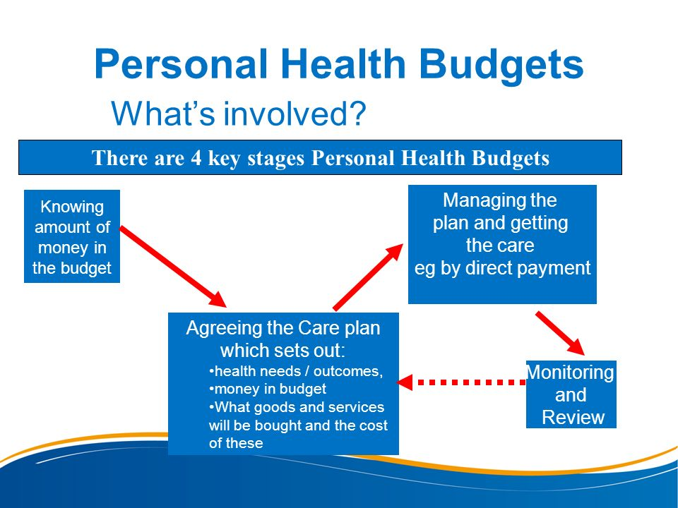 Personal Health Budgets Whats involved? There are 4 key stages Personal Health Budgets Knowing amount of money in the budget Agreeing the Care plan wh