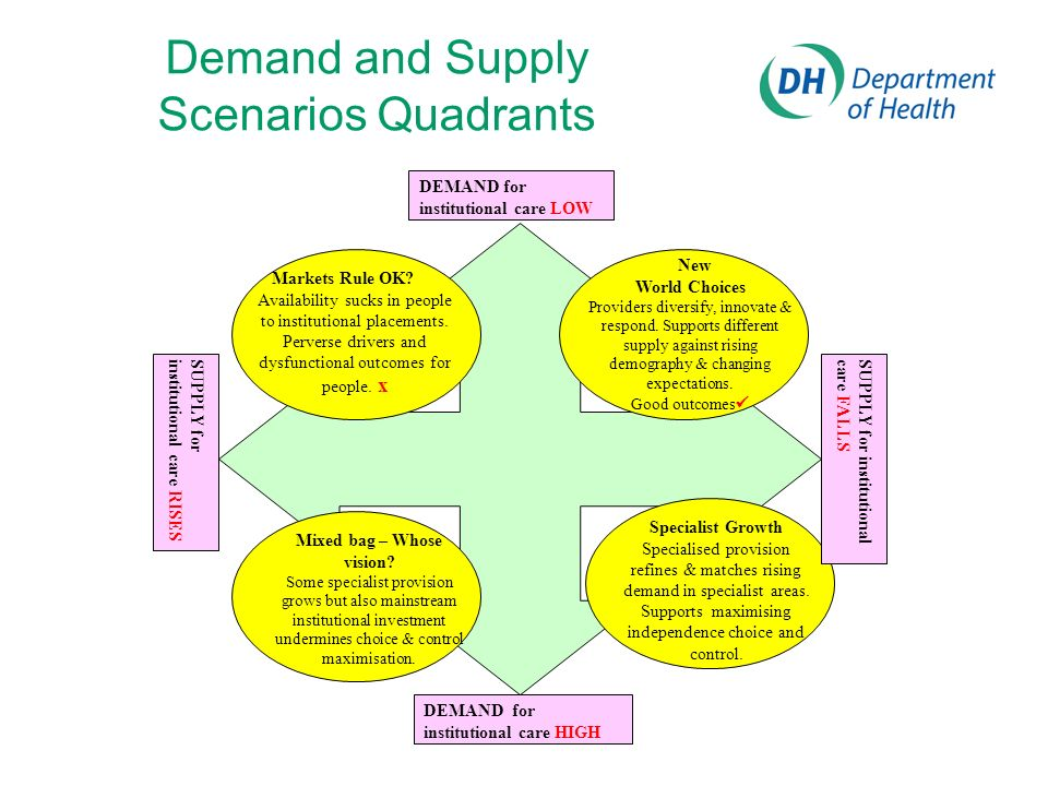 Demand and Supply Scenarios Quadrants SUPPLY forinstitutional care RISES Specialist Growth Specialised provision refines & matches rising demand in specialist areas.