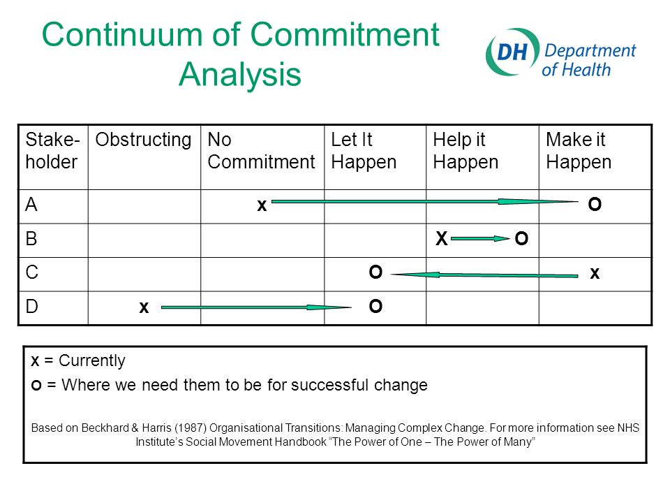 Continuum of Commitment Analysis Stake- holder ObstructingNo Commitment Let It Happen Help it Happen Make it Happen AxO BX O COx DxO X = Currently O = Where we need them to be for successful change Based on Beckhard & Harris (1987) Organisational Transitions: Managing Complex Change.
