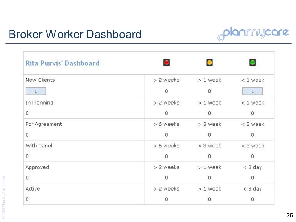 © 2008 Plan My Care Limited 25 Broker Worker Dashboard