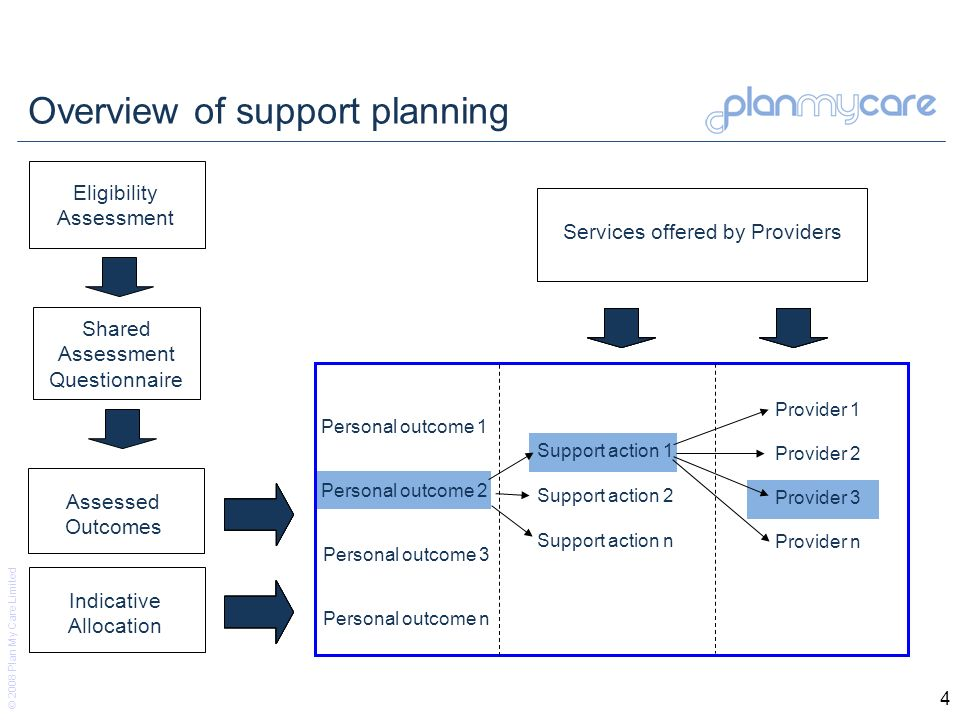 © 2008 Plan My Care Limited 4 Overview of support planning Personal outcome 1 Personal outcome 2 Personal outcome 3 Personal outcome n Support action 2 Support action 1 Support action n Provider 1 Provider 2 Provider 3 Provider n Indicative Allocation Services offered by Providers Eligibility Assessment Shared Assessment Questionnaire Assessed Outcomes