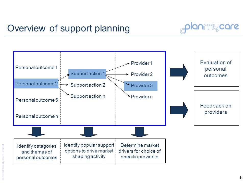 © 2008 Plan My Care Limited 5 Overview of support planning Personal outcome 1 Personal outcome 2 Personal outcome 3 Personal outcome n Support action 2 Support action 1 Support action n Provider 1 Provider 2 Provider 3 Provider n Evaluation of personal outcomes Feedback on providers Identify categories and themes of personal outcomes Identify popular support options to drive market shaping activity Determine market drivers for choice of specific providers