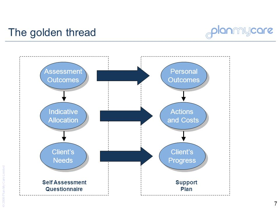 © 2008 Plan My Care Limited 7 The golden thread Assessment Outcomes Indicative Allocation Personal Outcomes Clients Progress Clients Needs Actions and Costs Self Assessment Questionnaire Support Plan