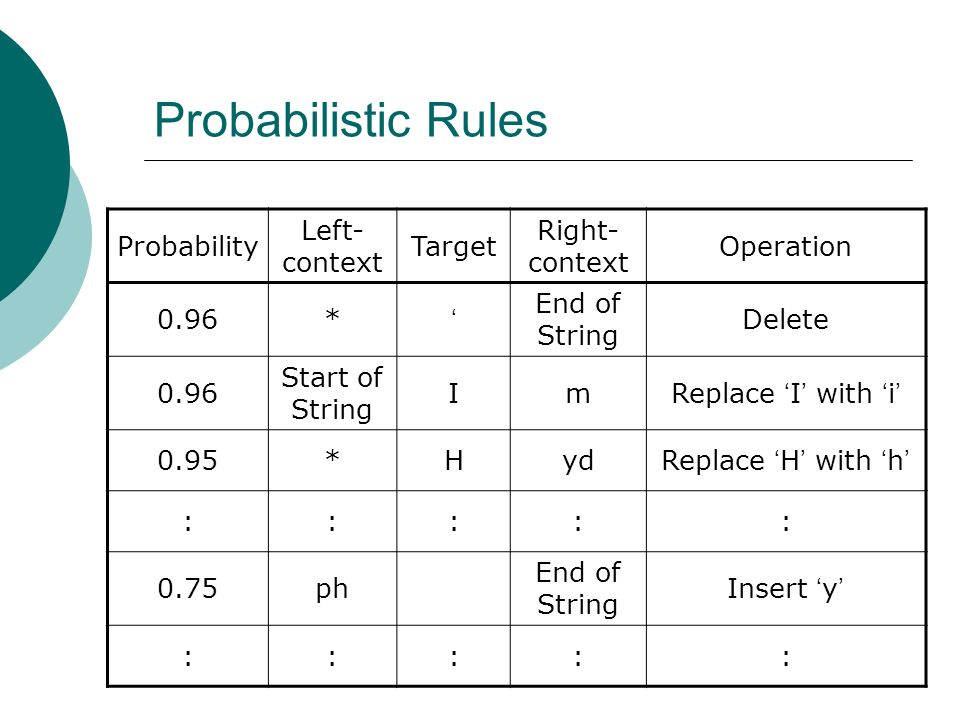 Probabilistic Rules Probability Left- context Target Right- context Operation 0.96* End of String Delete 0.96 Start of String ImReplace I with i 0.95*HydReplace H with h ::::: 0.75ph End of String Insert y :::::