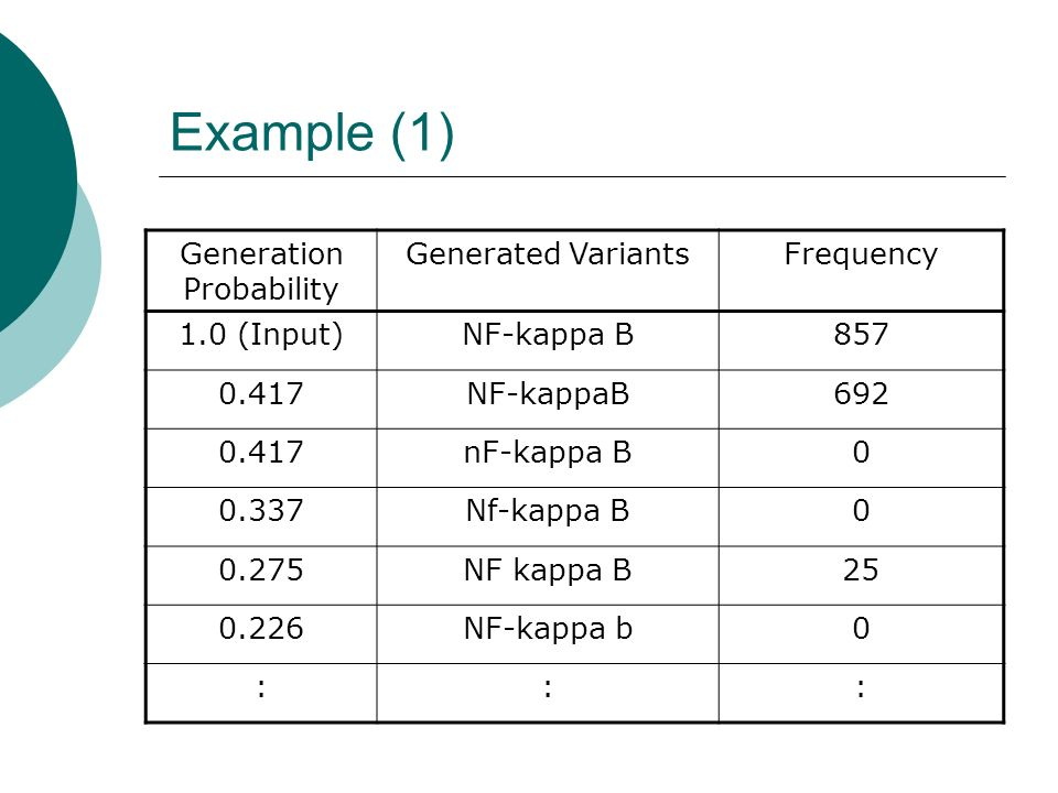 Example (1) Generation Probability Generated VariantsFrequency 1.0 (Input)NF-kappa B857 0.417NF-kappaB692 0.417nF-kappa B0 0.337Nf-kappa B0 0.275NF kappa B25 0.226NF-kappa b0 :::