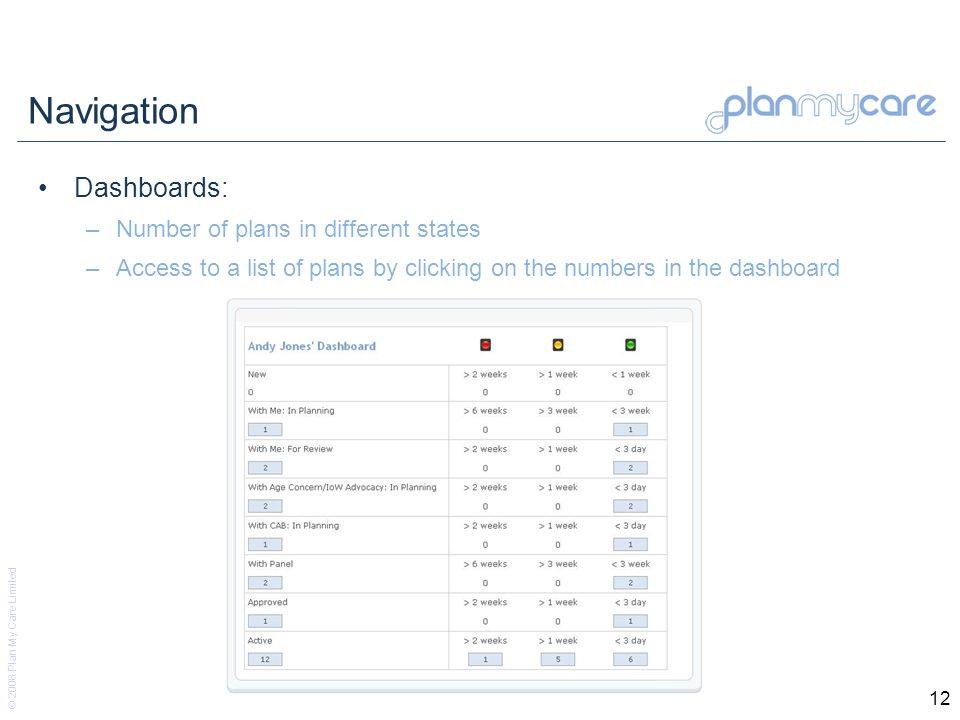 © 2008 Plan My Care Limited 12 Navigation Dashboards: –Number of plans in different states –Access to a list of plans by clicking on the numbers in the dashboard