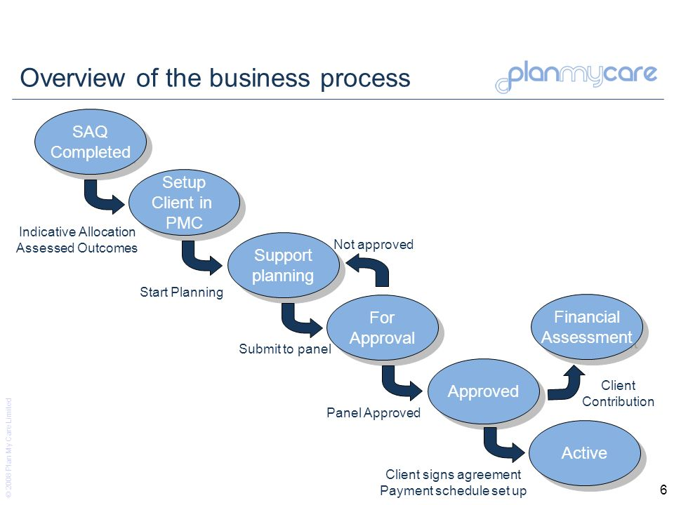 © 2008 Plan My Care Limited 6 Overview of the business process SAQ Completed Setup Client in PMC For Approval For Approval Approved Active Support pla