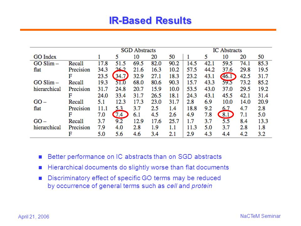April 21, 2006 NaCTeM Seminar IR-Based Results Better performance on IC abstracts than on SGD abstracts Hierarchical documents do slightly worse than