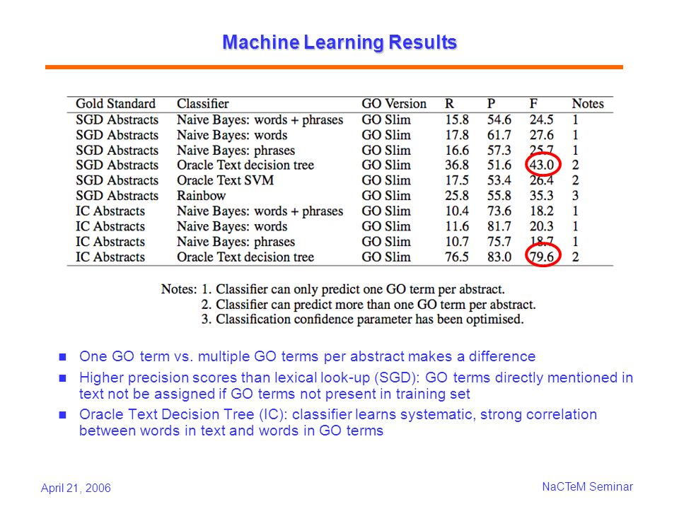 April 21, 2006 NaCTeM Seminar Machine Learning Results One GO term vs. multiple GO terms per abstract makes a difference Higher precision scores than
