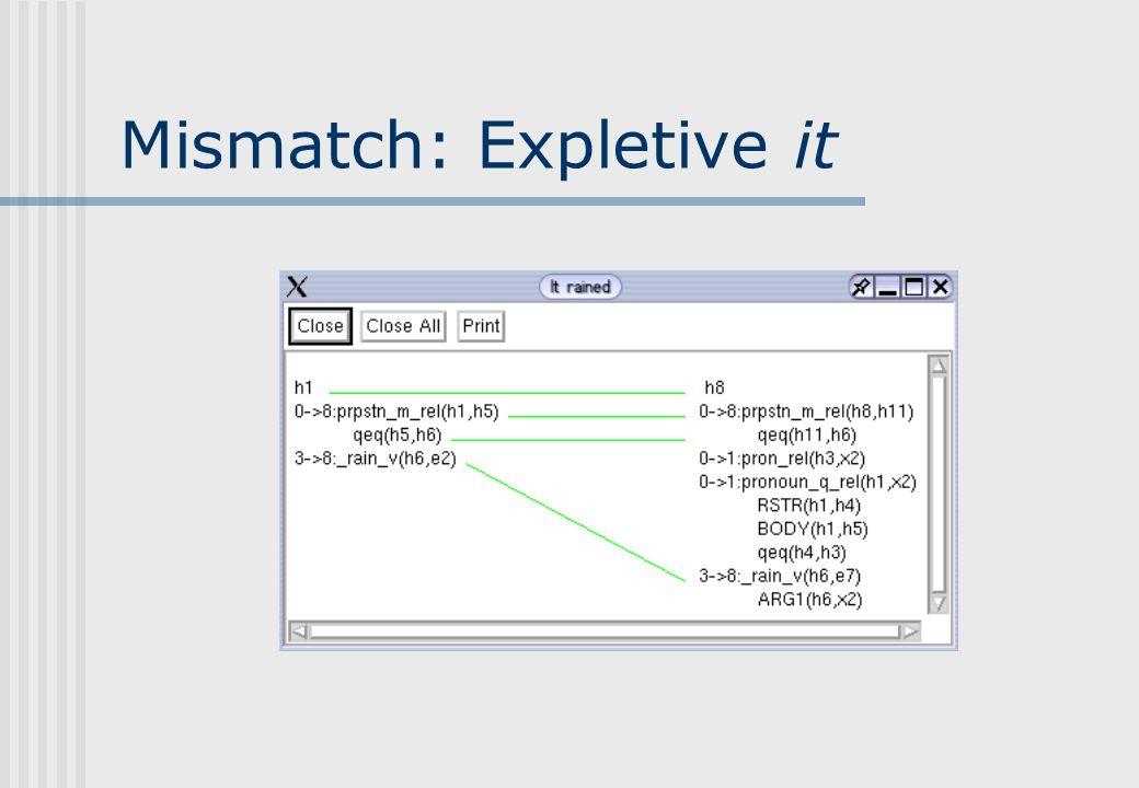 Mismatch: Expletive it