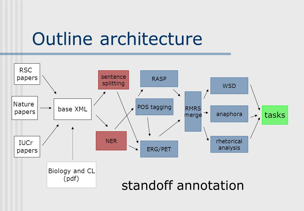 Outline architecture RSC papers Nature papers base XML IUCr papers Biology and CL (pdf) POS tagging NER RASP sentence splitting ERG/PET WSD anaphora tasks standoff annotation rhetorical analysis RMRS merge