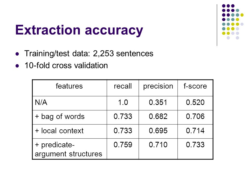 Extraction accuracy Training/test data: 2,253 sentences 10-fold cross validation featuresrecallprecisionf-score N/A bag of words local context predicate- argument structures