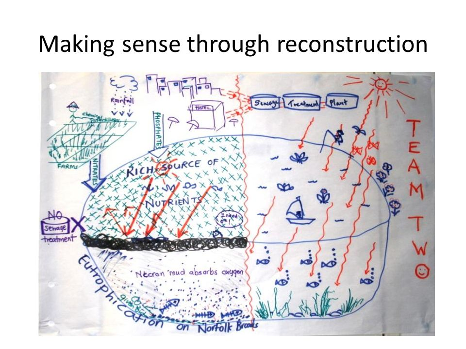 Making sense through reconstruction