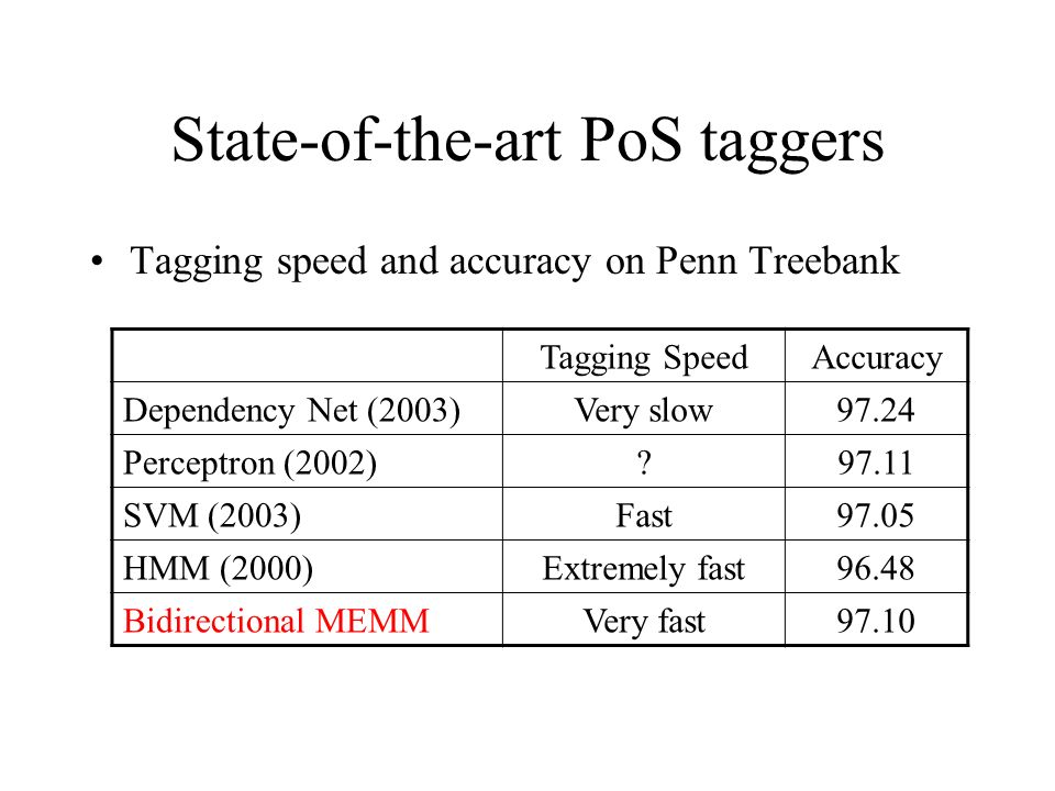 State-of-the-art PoS taggers Tagging speed and accuracy on Penn Treebank Tagging SpeedAccuracy Dependency Net (2003)Very slow97.24 Perceptron (2002)?97.11 SVM (2003)Fast97.05 HMM (2000)Extremely fast96.48 Bidirectional MEMMVery fast97.10