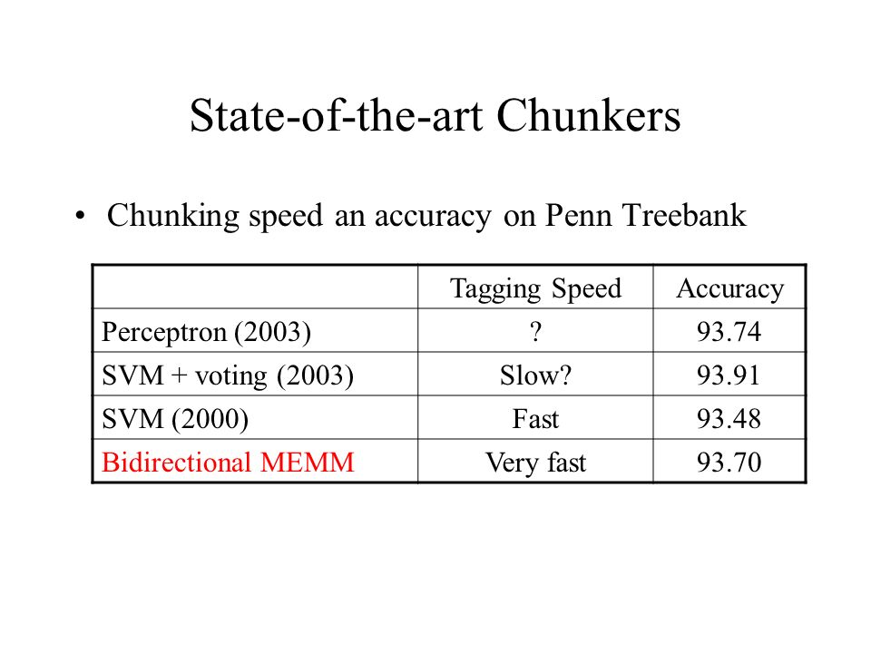 State-of-the-art Chunkers Chunking speed an accuracy on Penn Treebank Tagging SpeedAccuracy Perceptron (2003)?93.74 SVM + voting (2003)Slow?93.91 SVM (2000)Fast93.48 Bidirectional MEMMVery fast93.70