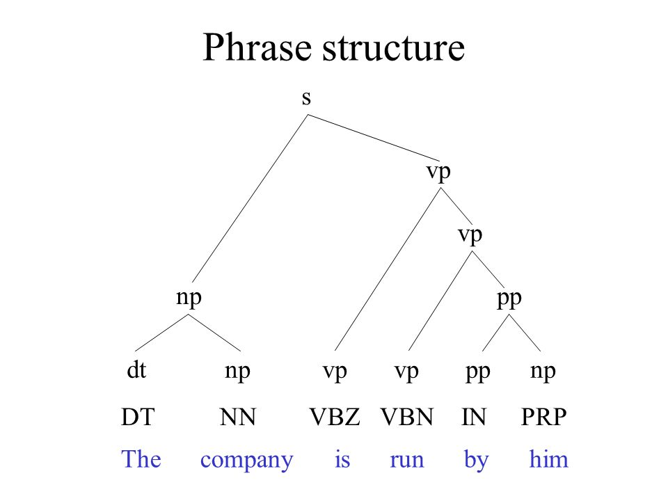 Phrase structure The company is run by him DT NN VBZ VBN IN PRP dt np vp vp pp np np pp vp s