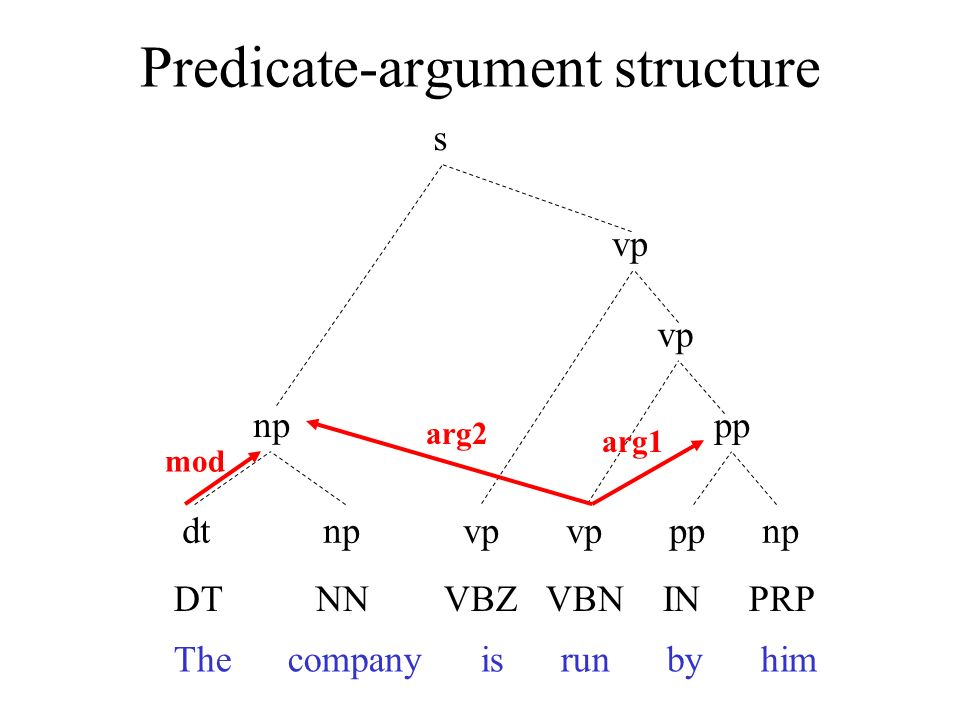Predicate-argument structure The company is run by him DT NN VBZ VBN IN PRP dt np vp vp pp np np pp vp s arg1 arg2 mod