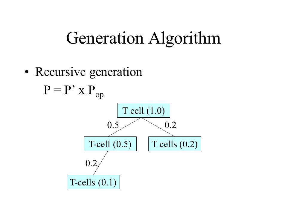 Generation Algorithm T cell (1.0) T-cell (0.5)T cells (0.2) T-cells (0.1) 0.5 0.2 Recursive generation P = P x P op
