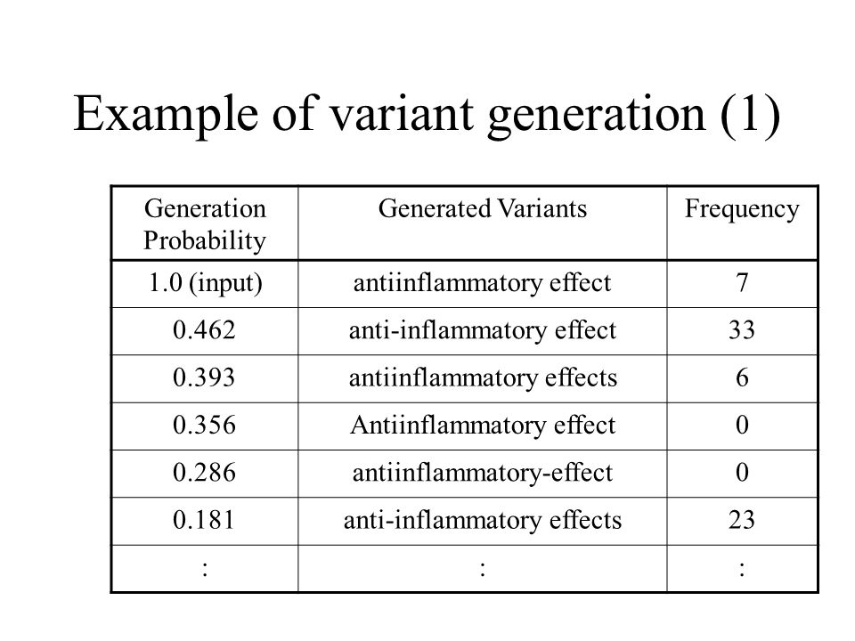 Example of variant generation (1) Generation Probability Generated VariantsFrequency 1.0 (input)antiinflammatory effect7 0.462anti-inflammatory effect33 0.393antiinflammatory effects6 0.356Antiinflammatory effect0 0.286antiinflammatory-effect0 0.181anti-inflammatory effects23 :::