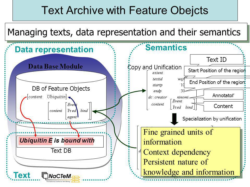 16 Text Archive with Feature Obejcts Managing texts, data representation and their semantics Text ID Start Position of the region End Position of the region Annotato r Content Text DB DB of Feature Objects Data Base Module Copy and Unification Specialization by unification Data representation Text Semantics Ubiquitin E is bound with Fine grained units of information Context dependency Persistent nature of knowledge and information Fine grained units of information Context dependency Persistent nature of knowledge and information