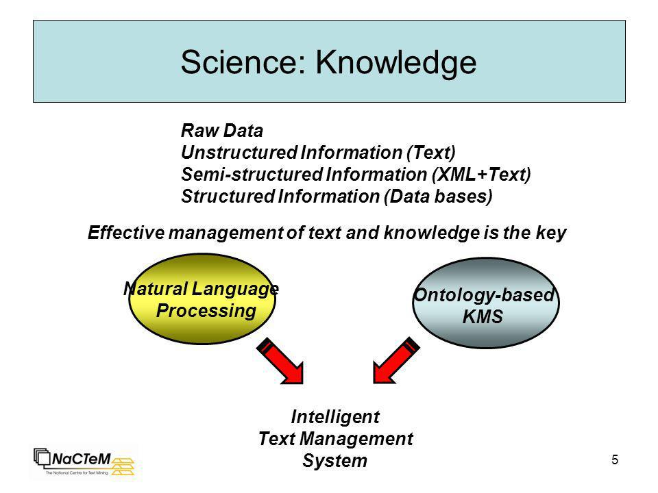 5 Science: Knowledge Raw Data Unstructured Information (Text) Semi-structured Information (XML+Text) Structured Information (Data bases) Ontology-base