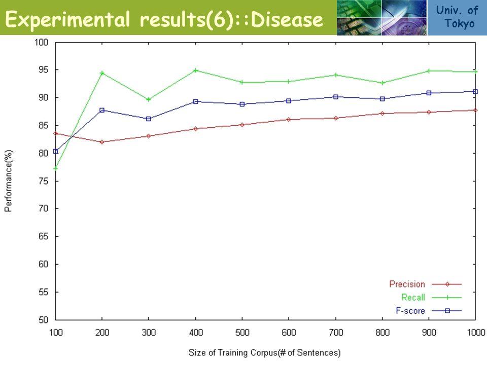 Univ. of Tokyo 10/11 Experimental results(6)::Disease