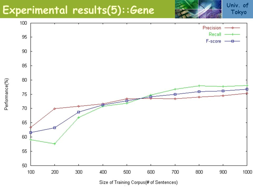 Univ. of Tokyo 9/11 Experimental results(5)::Gene