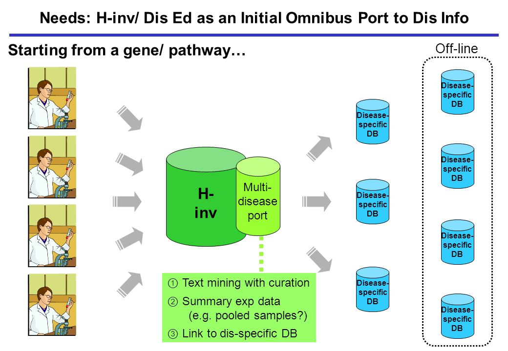 H- inv Needs: H-inv/ Dis Ed as an Initial Omnibus Port to Dis Info Multi- disease port Disease- specific DB Disease- specific DB Disease- specific DB