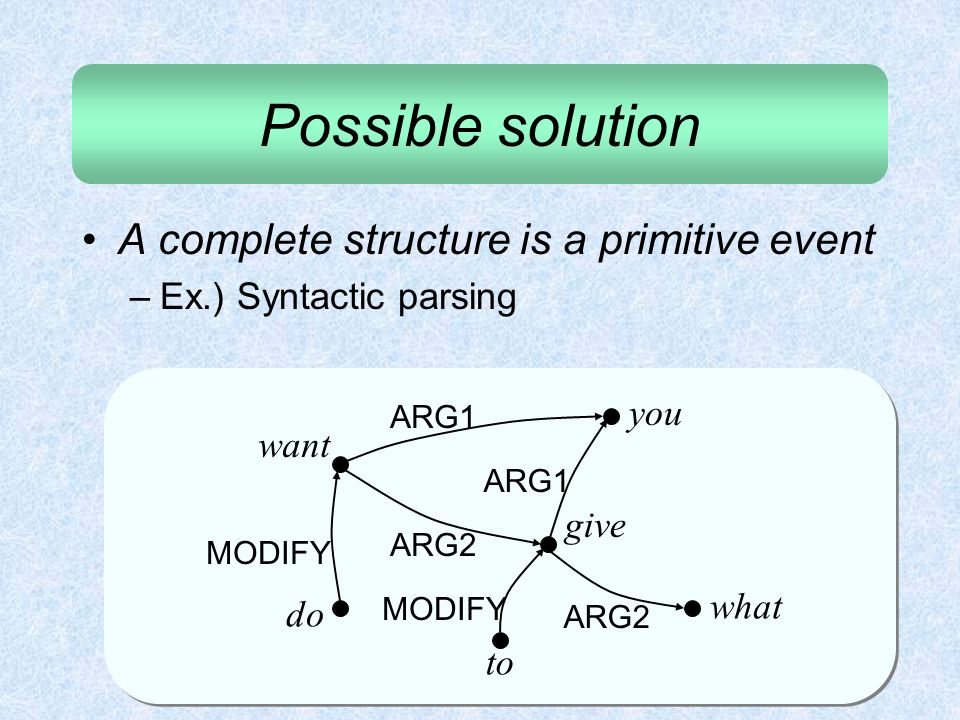 Possible solution A complete structure is a primitive event –Ex.) Syntactic parsing what do you want to give ARG1 ARG2 MODIFY ARG2